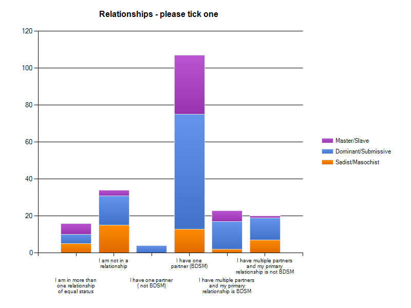 Answers from BDSM ownership and symbols survey.