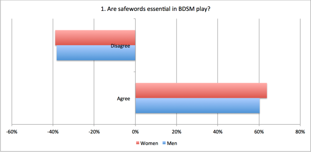 1. Are safewords essential in BDSM play?