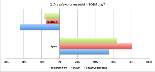 2. Are seafewords essential in BDSM play