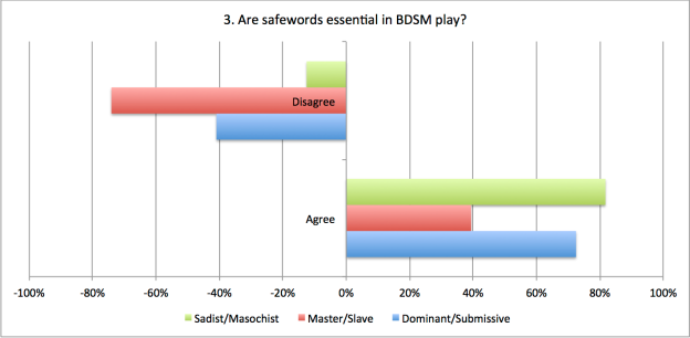 3. Are safewords essential in BDSM play