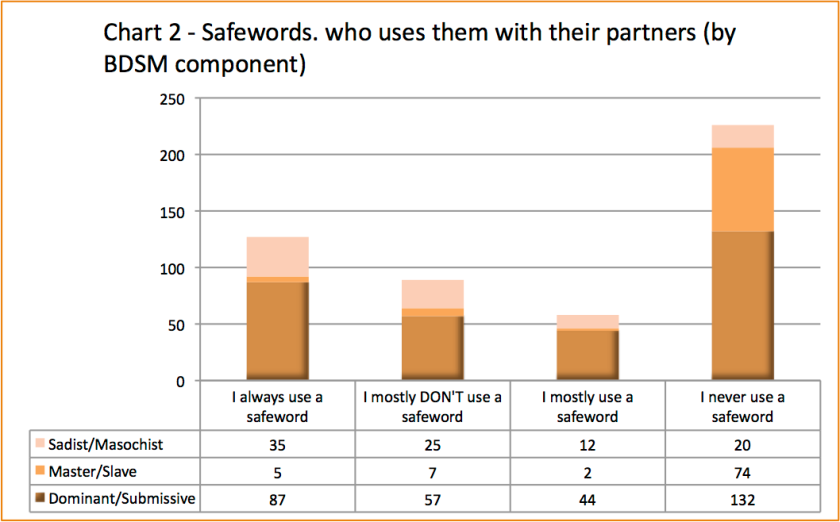 Chart 2 - Who uses safewords by BDSM component