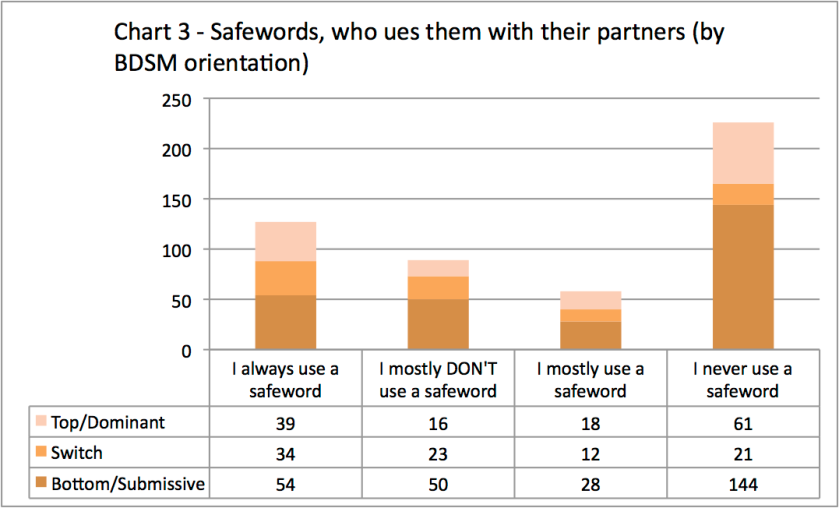 Chart 3 - who uses safewords - by orientation