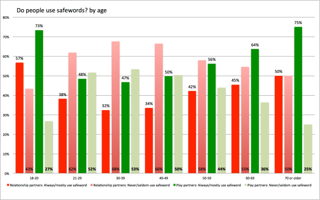 safeword use by age