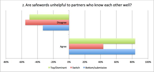 safewords unhel[ful 2