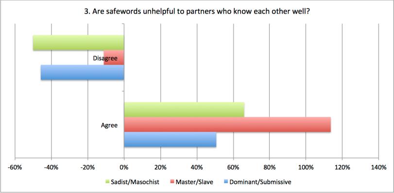 Safewords unhelpful 3