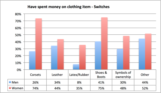 Have spent money on clothing item - Switches