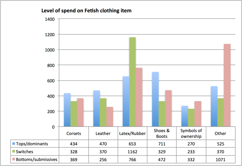 Level of spend on Fetish clothing item